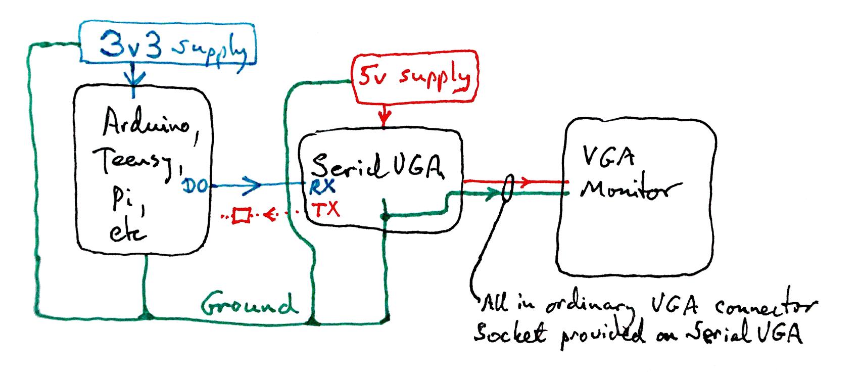Serialtovga  A Great Little Interface Board For